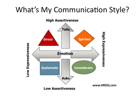 communication work styles The wsa assesses a person's work-related personality traits—the traits that are helps hiring managers identify the working styles they value in employees.